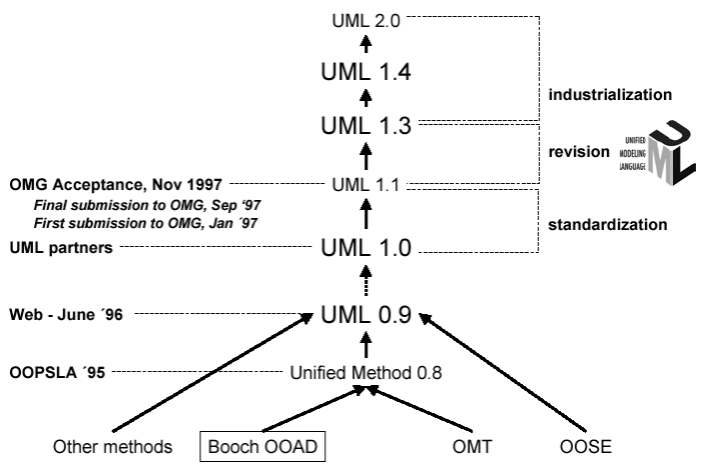 What is UML ArchiMetric