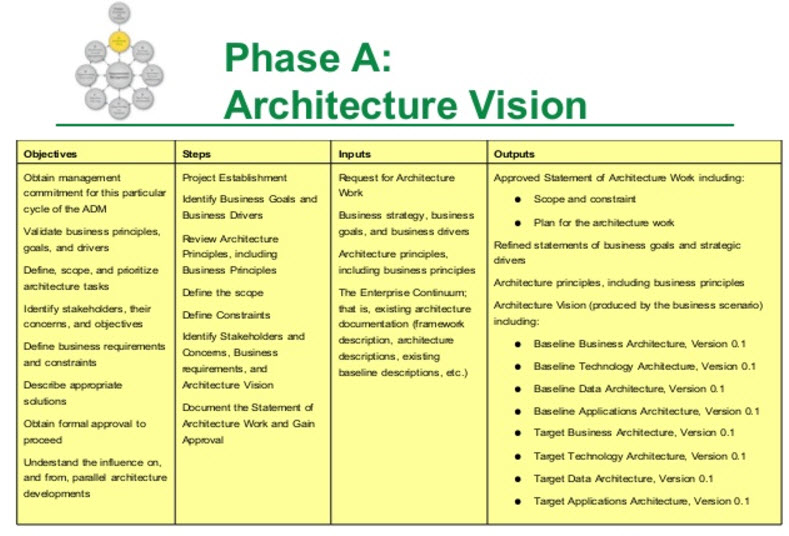 togaf architecture vision template what is togaf archimetric